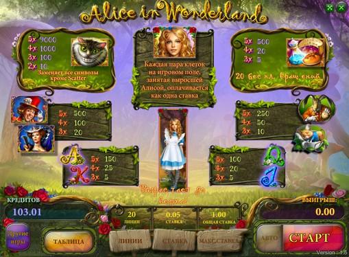 Betalingstabell på spilleautomat Alice in Wonderland