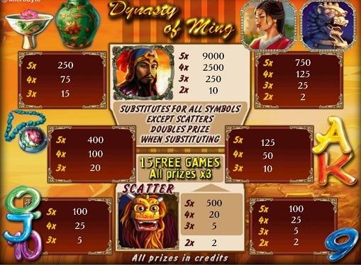 Gambling på spilleautomat Dynasty of Ming