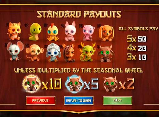 Maksimal multiplikator av spilleautomat Four Seasons