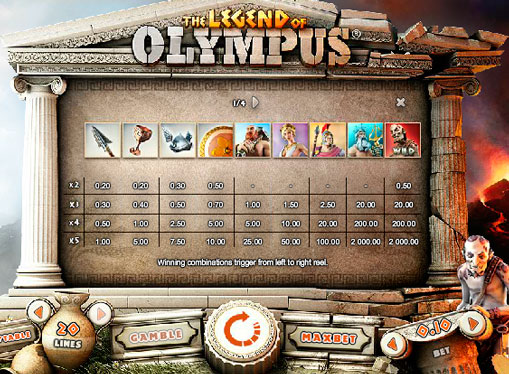 Spesielle tegn spilleautomater Legend of Olympus