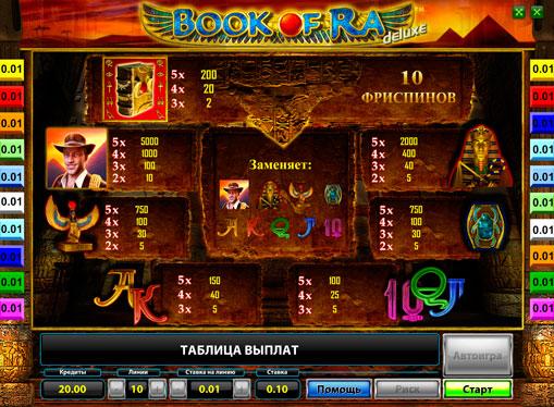 Symboler på en spilleautomat Book of Ra Deluxe