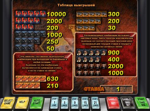 Symboler på en spilleautomat Bratva