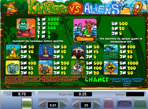 Symboler på en spilleautomat Kangaroo vs Aliens