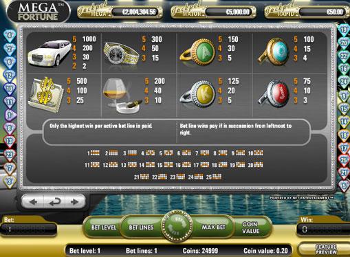 Die Zeichen des Spielautomat Mega Fortune