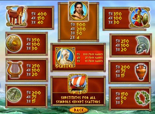Symboler på en spilleautomat Odysseus