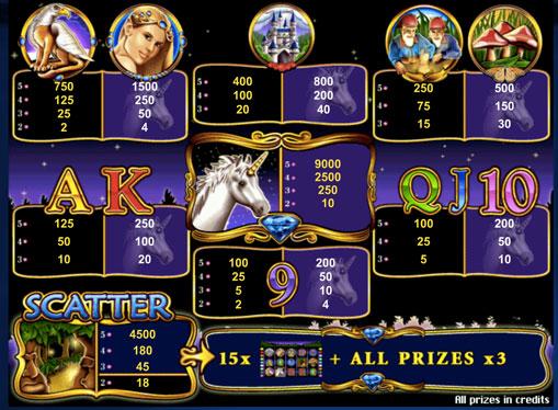 Symboler på en spilleautomat Unicorn Magic
