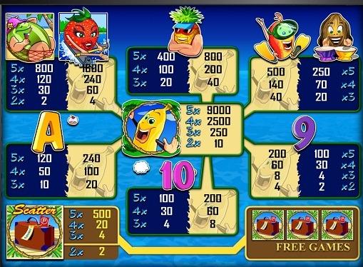 Tegnene til spilleautomaten Bananas go bahamas